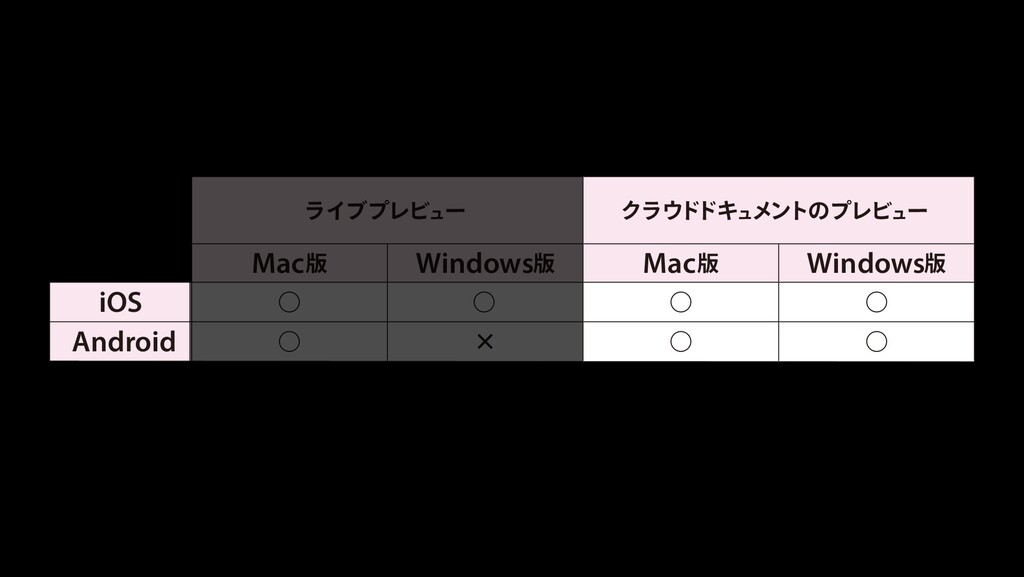 ϥΠϒϓϨϏϡʔ Ϋϥυ υΩϡϝϯτͷϓϨϏϡʔ Mac晛 Windows晛 Mac晛 W...