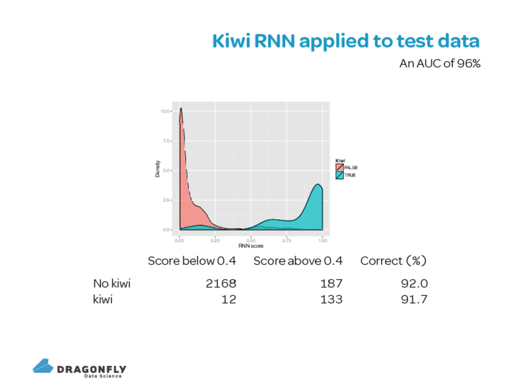 Kiwi RNN applied to test data An AUC of 0.0 2.5...