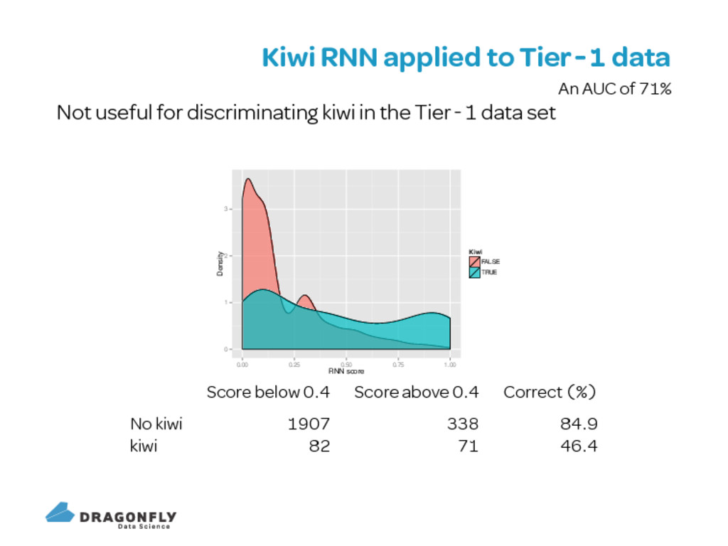 Kiwi RNN applied to Tier data An AUC of Not use...