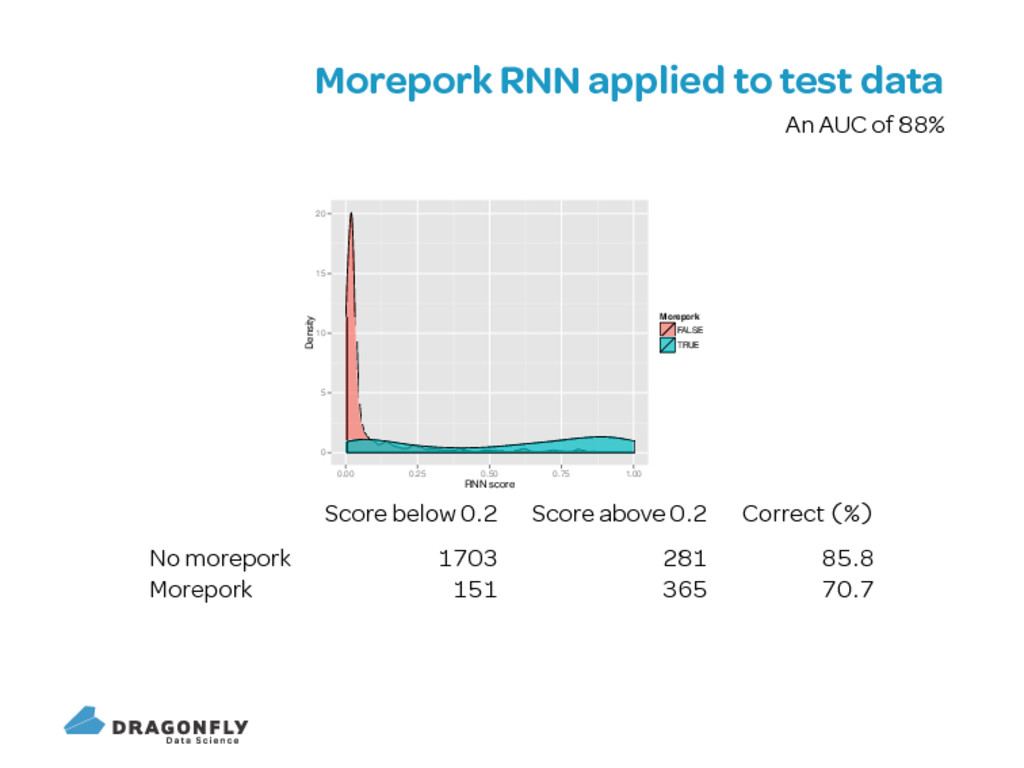 Morepork RNN applied to test data An AUC of 0 5...