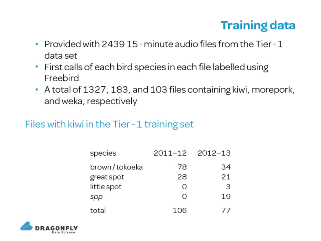 Training data Provided with minute audio files f...