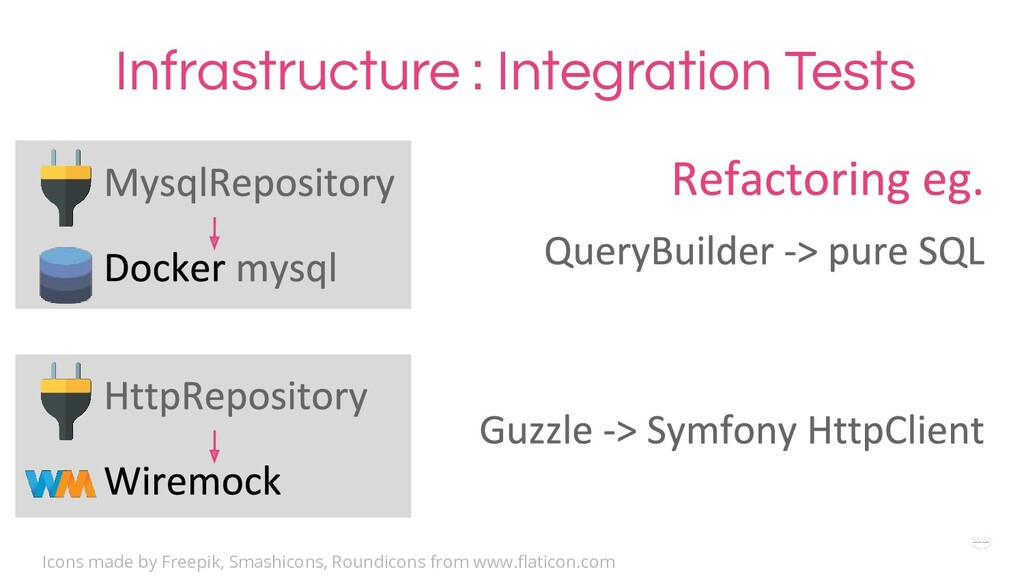 Infrastructure : Integration Tests Icons made b...