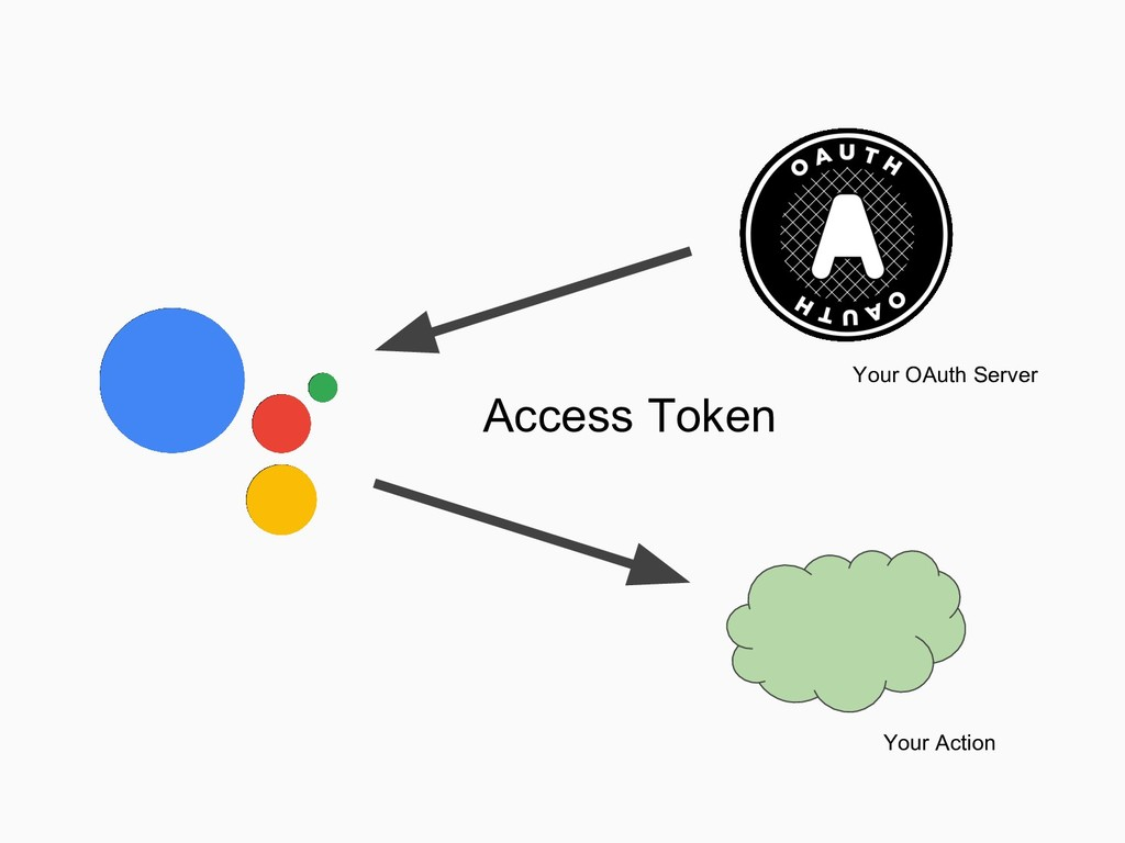 Access Token Your Action Your OAuth Server