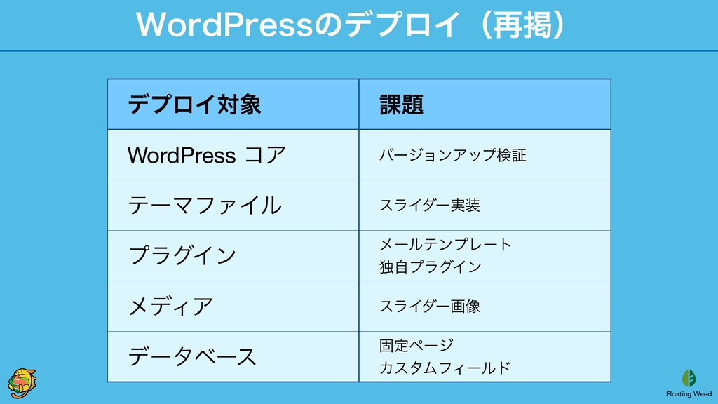 8PSE1SFTTͷσϓϩΠʢ࠶ܝʣ σϓϩΠର ՝ WordPress ίΞ όʔδϣϯ...