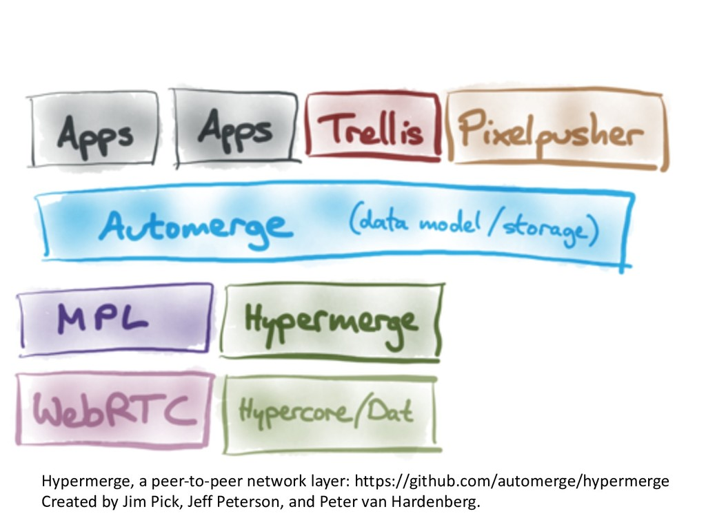 Hypermerge, a peer-to-peer network layer: https...