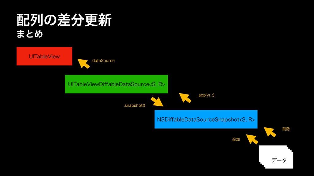 ྻͷࠩߋ৽ ·ͱΊ 6*5BCMF7JFX%J ff BCMF%BUB4PVSDF4...