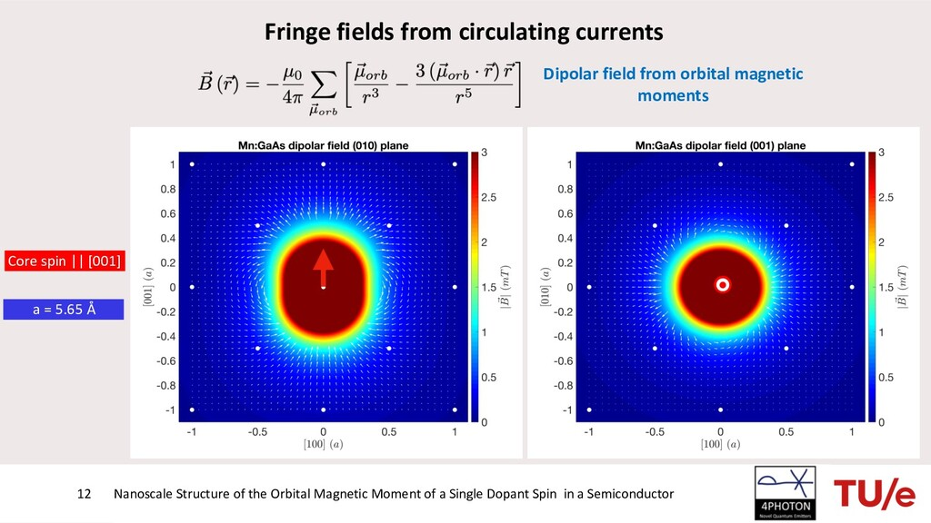 Nanoscale Structure of the Orbital Magnetic Mom...
