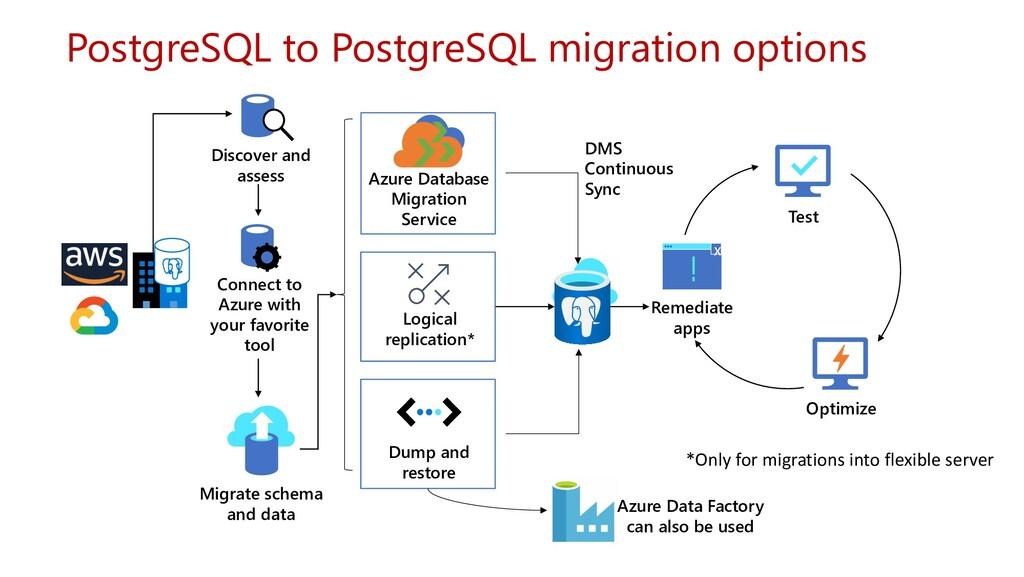 PostgreSQL to PostgreSQL migration options Disc...