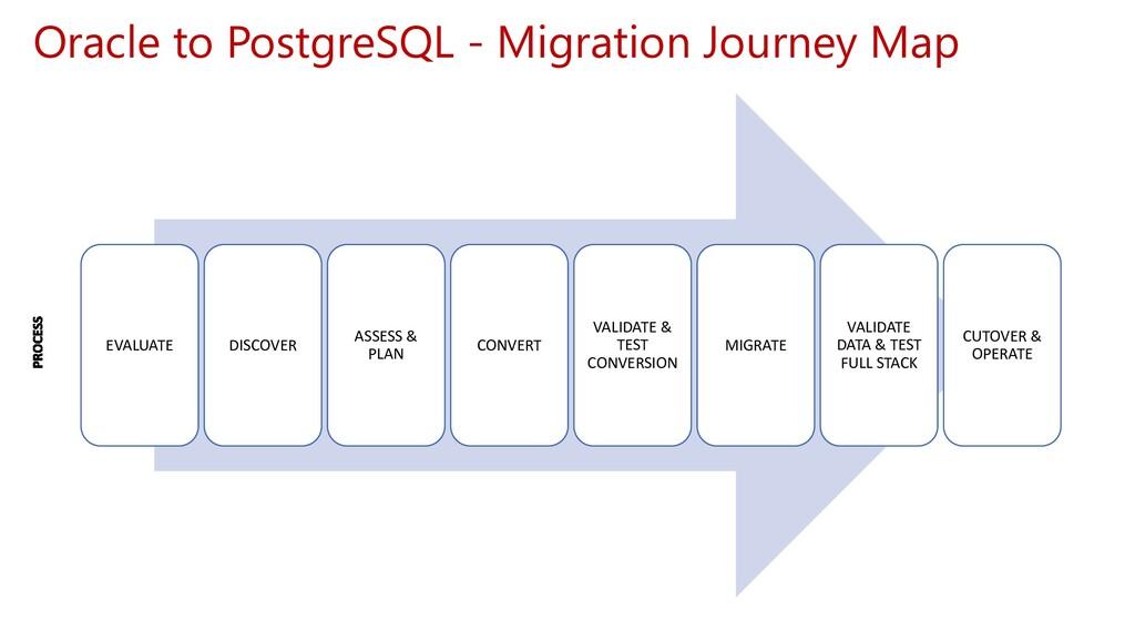 Oracle to PostgreSQL - Migration Journey Map EV...