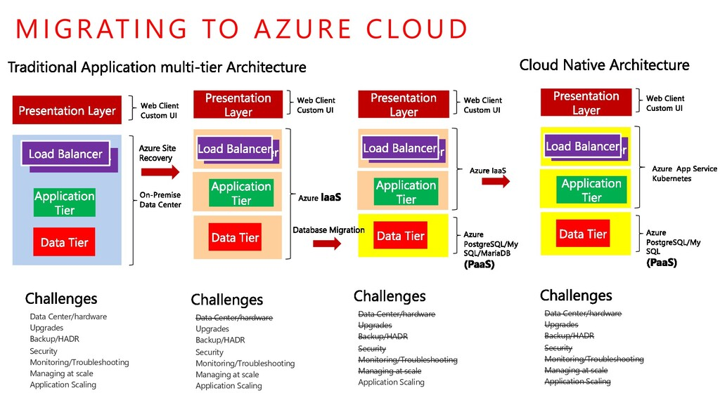 MIGRATING TO A ZURE CLOUD Data Center/hardware ...