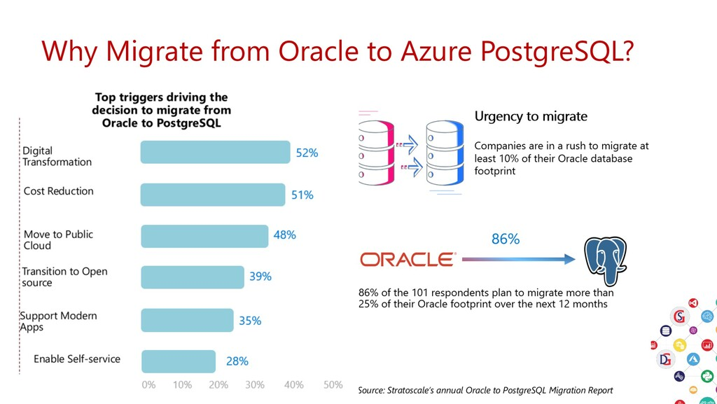 Why Migrate from Oracle to Azure PostgreSQL?