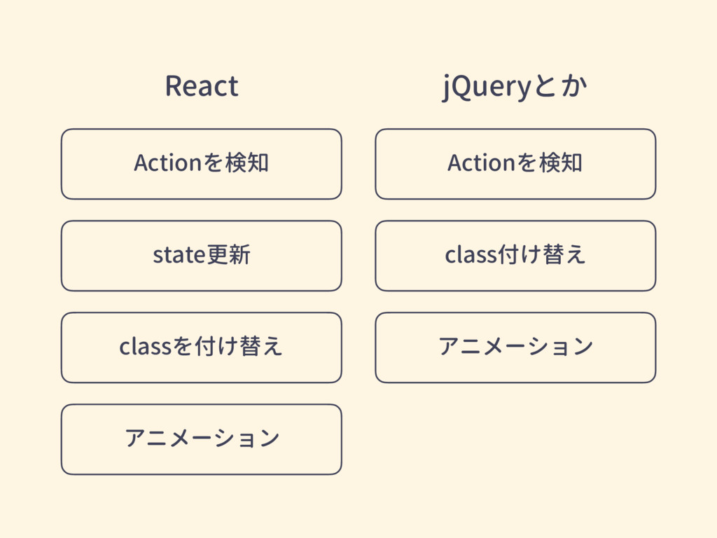 Actionを検知 state更新 アニメーション classを付け替え Actionを検知 ...