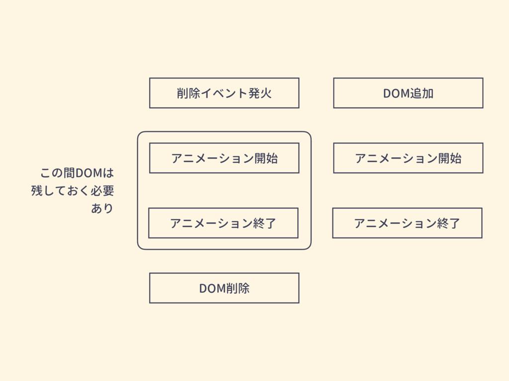 削除イベント発火 アニメーション開始 アニメーション終了 DOM削除 DOM追加 アニメーショ...
