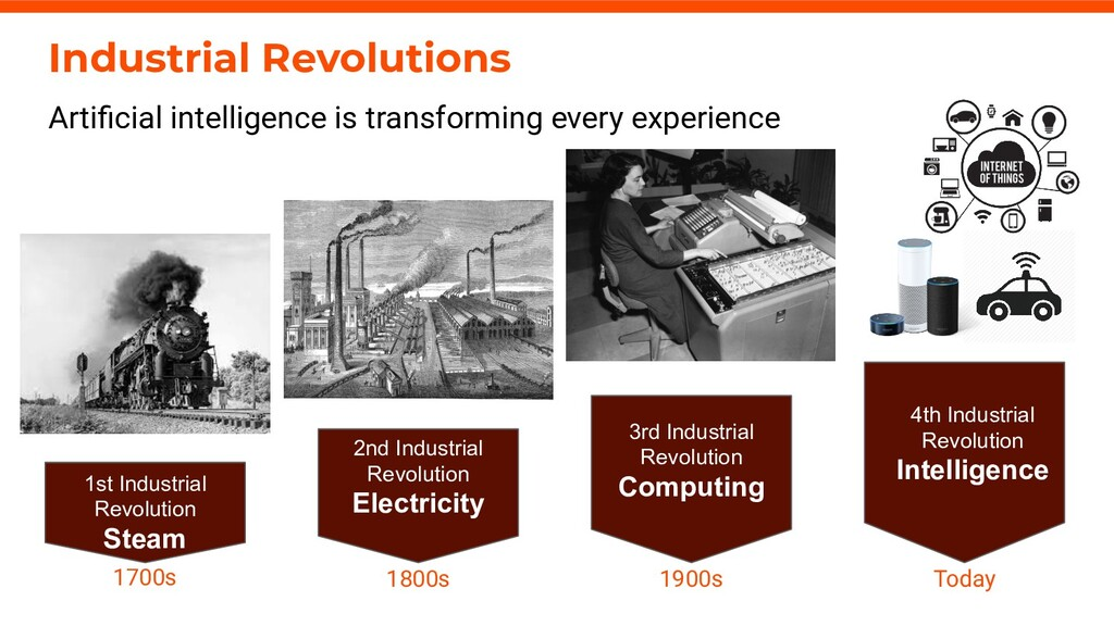 4 axelerant.com Industrial Revolutions Artificia...