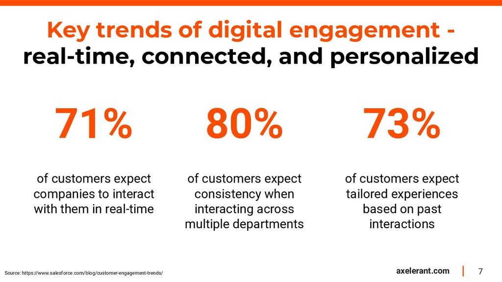 7 axelerant.com Key trends of digital engagemen...