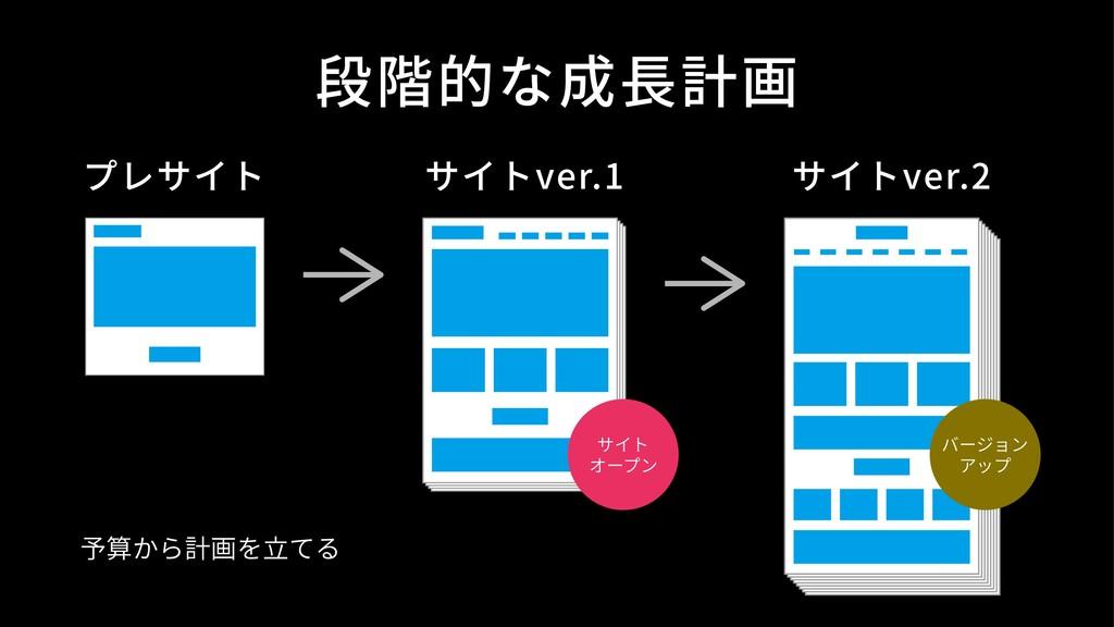 段階的な成⻑計画 プレサイト サイトver.1 サイト オープン サイトver.2 バージョン...