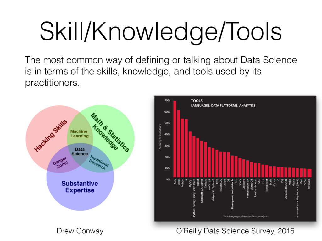 Skill/Knowledge/Tools The most common way of de...