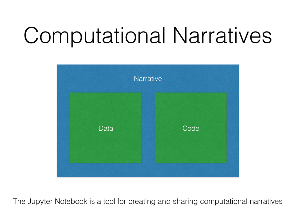 Computational Narratives Narrative Code Data Th...
