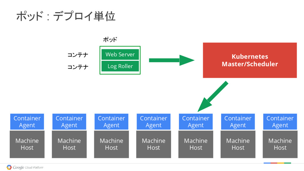 Log Roller Web Server Machine Host Machine Host...