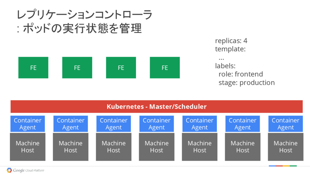 FE FE FE FE replicas: 4 template: ... labels: r...