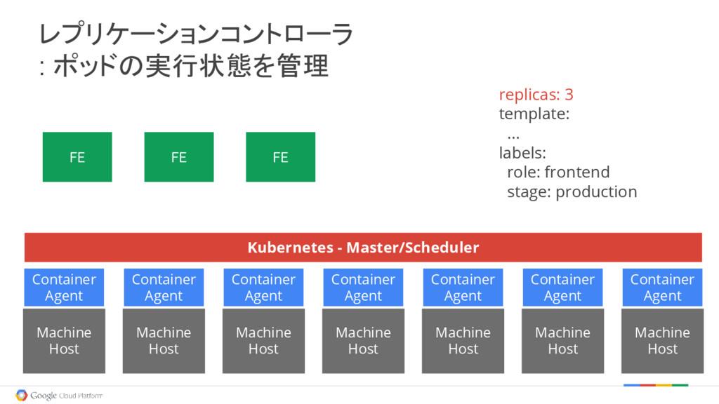 FE FE FE replicas: 3 template: ... labels: role...