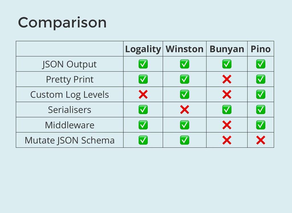 Comparison Logality Winston Bunyan Pino JSON Ou...