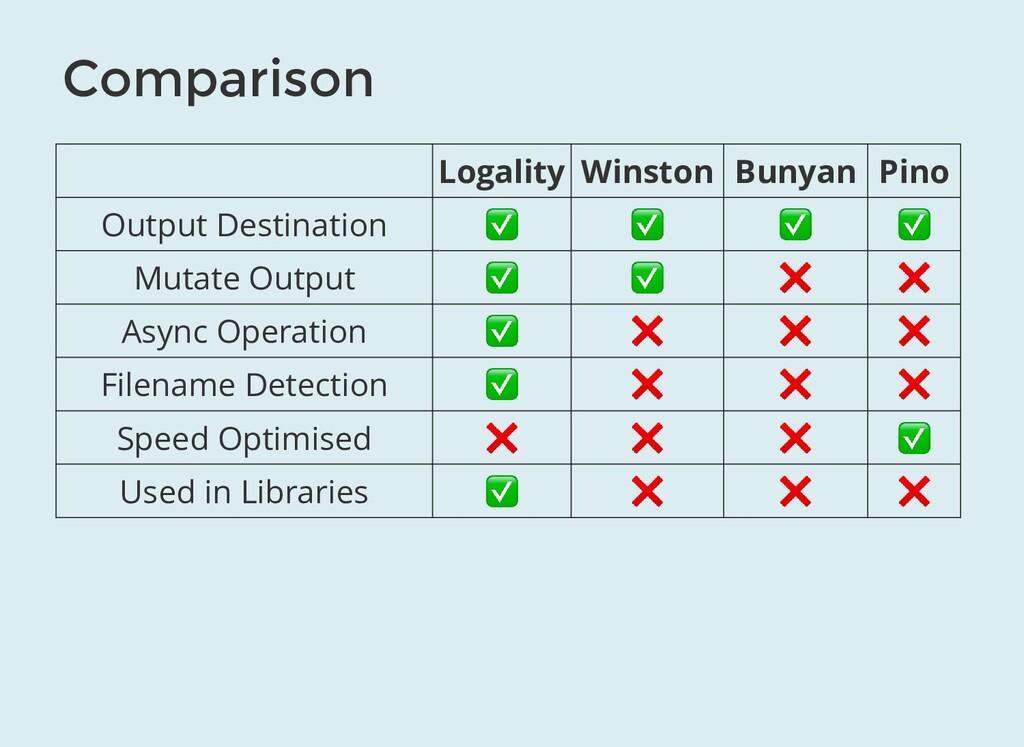Comparison Logality Winston Bunyan Pino Output ...