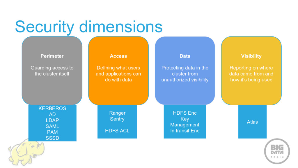 Security dimensions Perimeter Guarding access t...