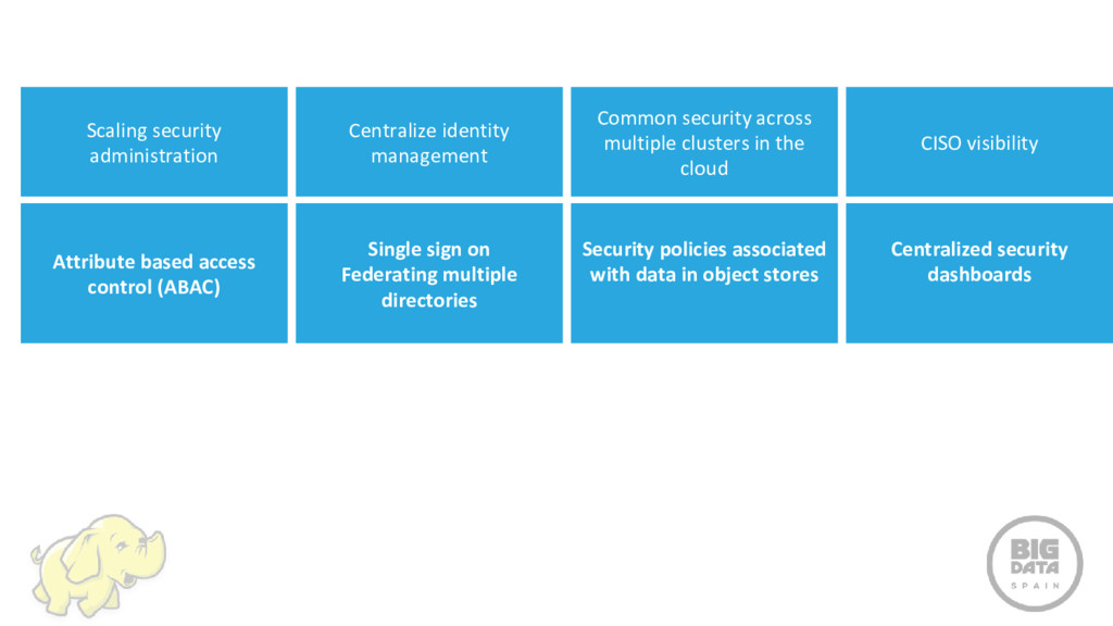 Scaling security administration Centralize iden...