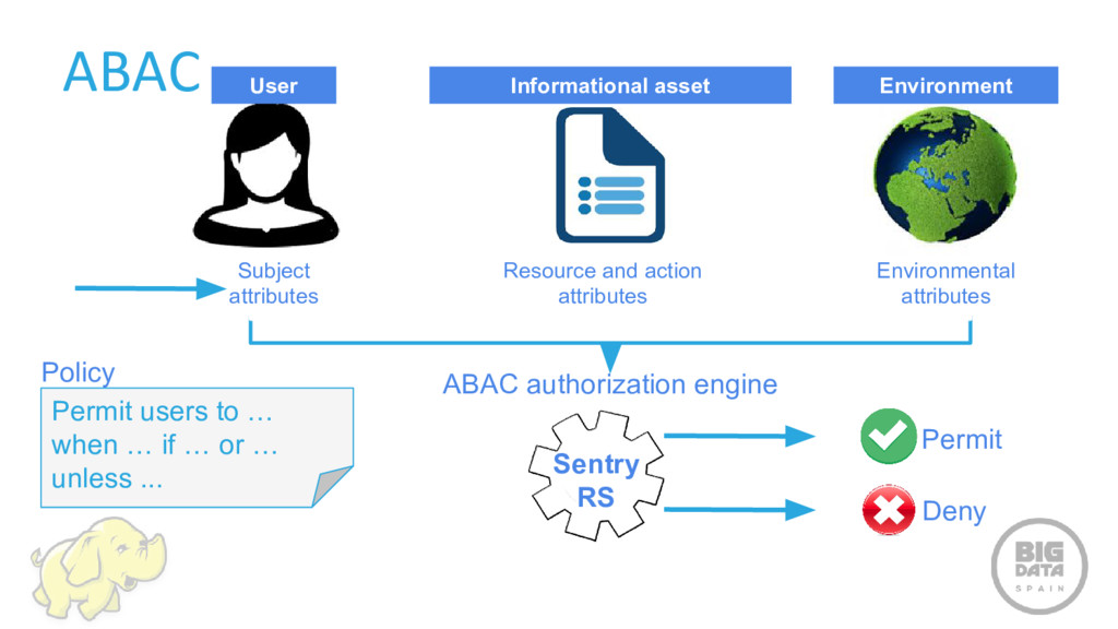 ABAC User Informational asset Environment Subje...