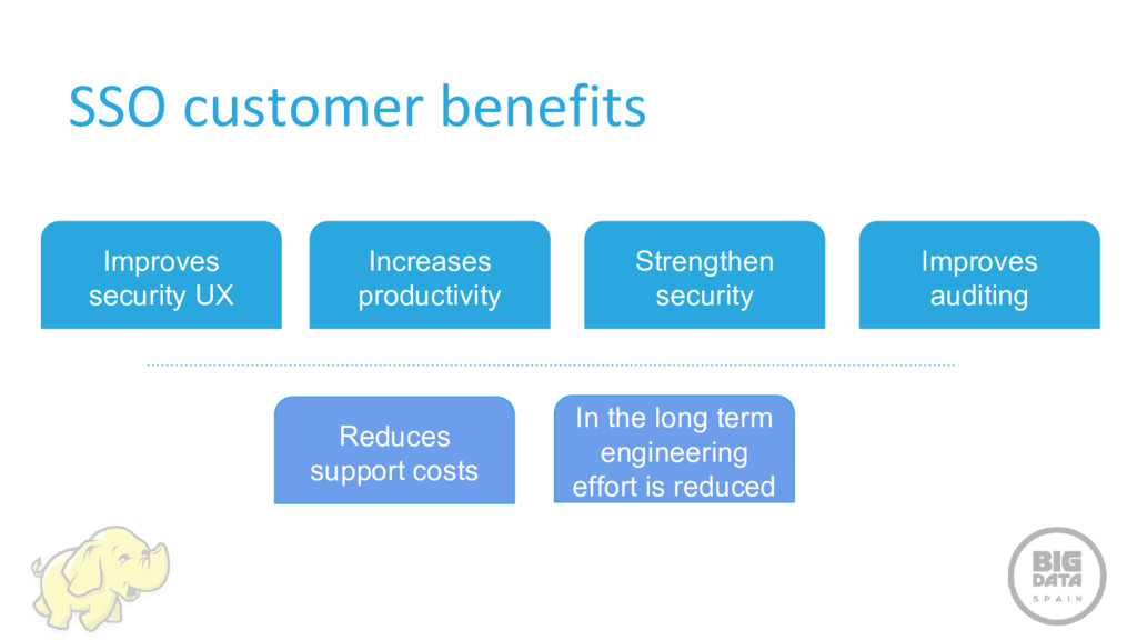 SSO customer benefits Improves security UX Incr...