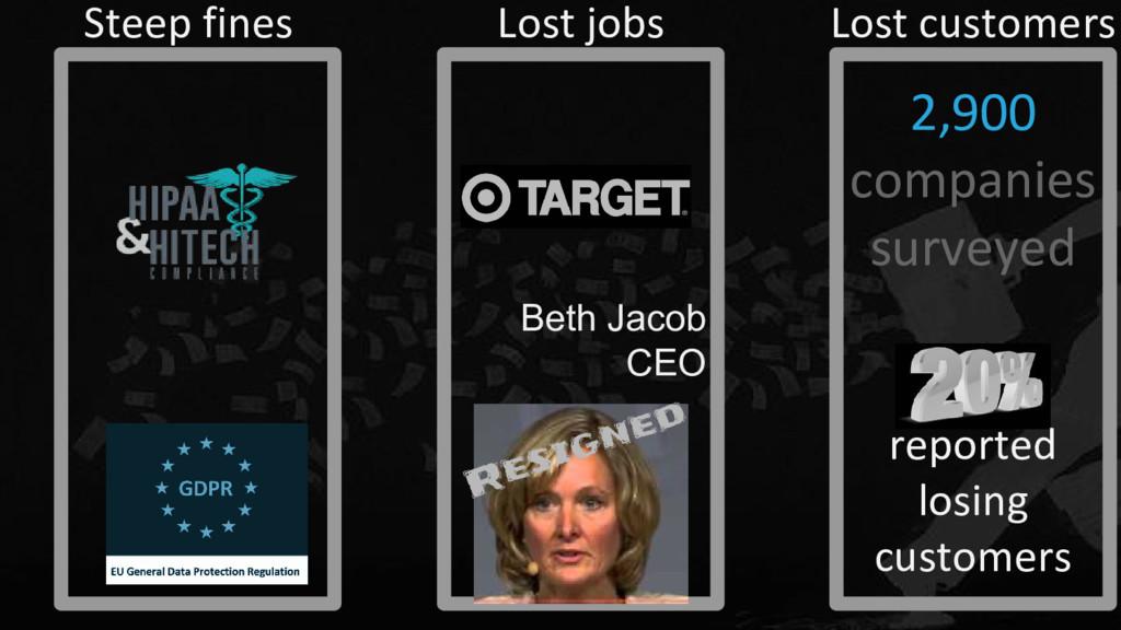 2,900 companies surveyed reported losing custom...