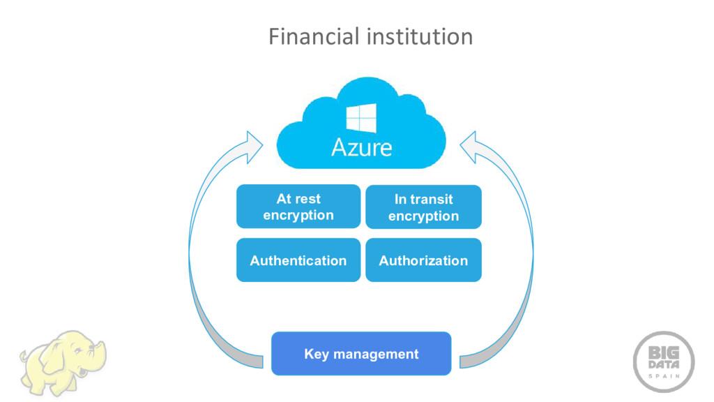 Financial institution In transit encryption Aut...