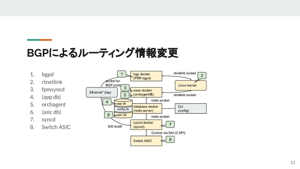BGPによるルーティング情報変更 1. bgpd 2. rtnetlink 3. fpmsyn...