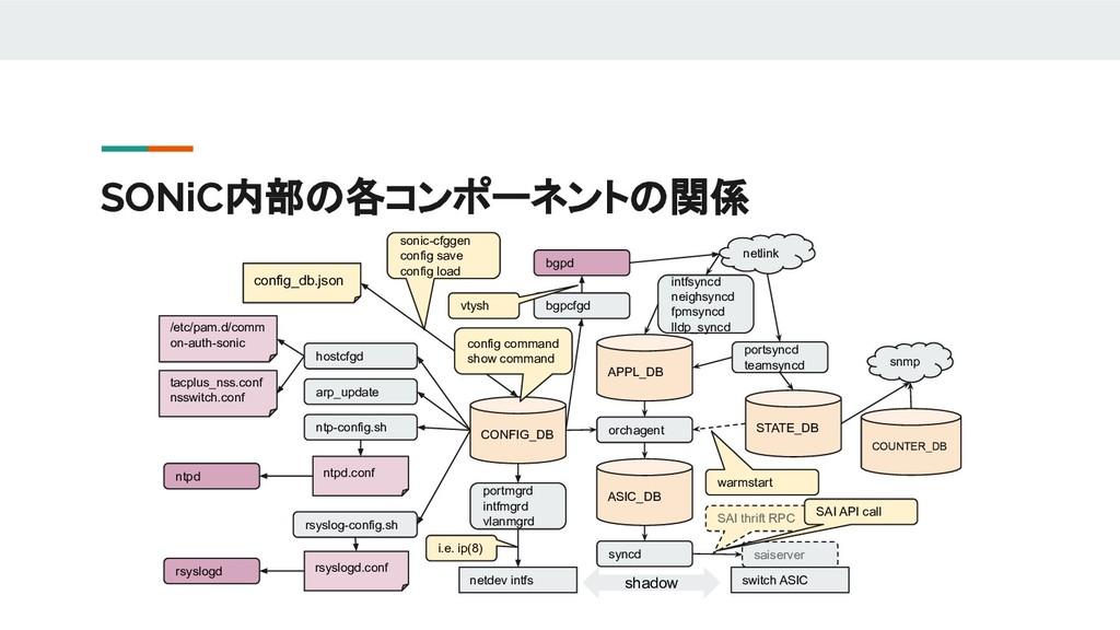 SONiC内部の各コンポーネントの関係 CONFIG_DB APPL_DB ASIC_DB o...