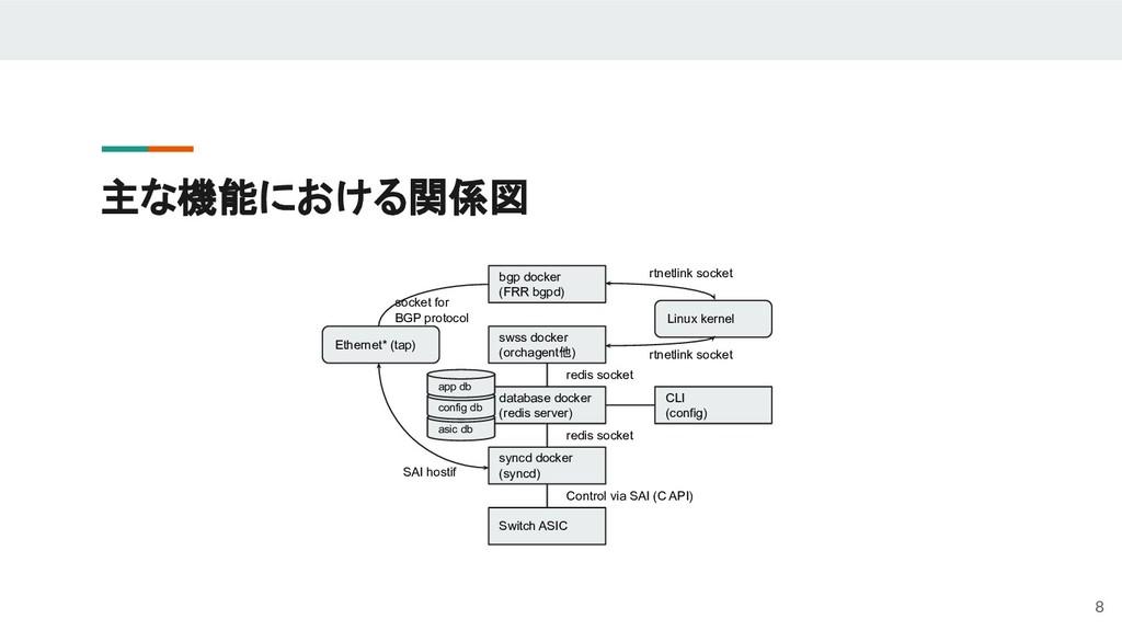 主な機能における関係図 syncd docker (syncd) Switch ASIC da...