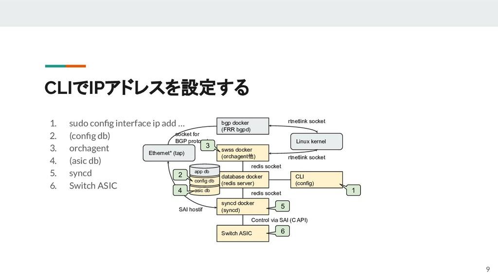 CLIでIPアドレスを設定する 1. sudo config interface ip add ...