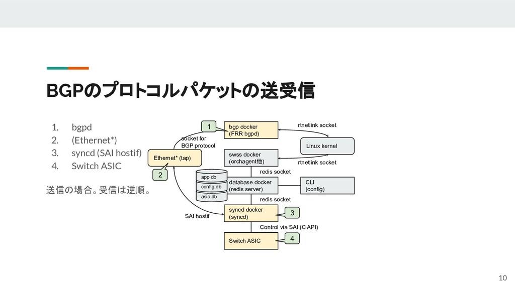BGPのプロトコルパケットの送受信 1. bgpd 2. (Ethernet*) 3. syn...