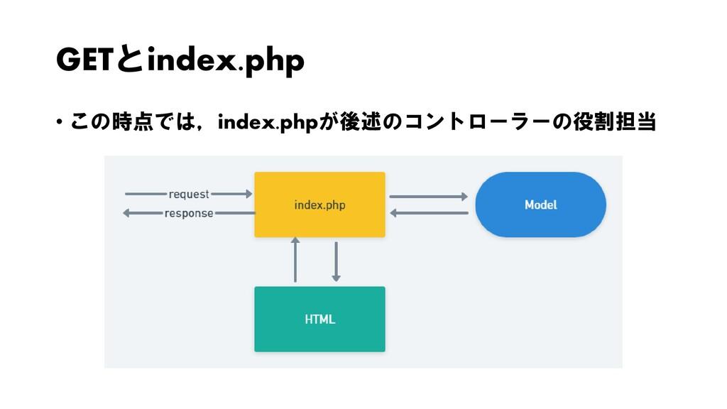 GETとindex.php • この時点では,index.phpが後述のコントローラーの役割担当