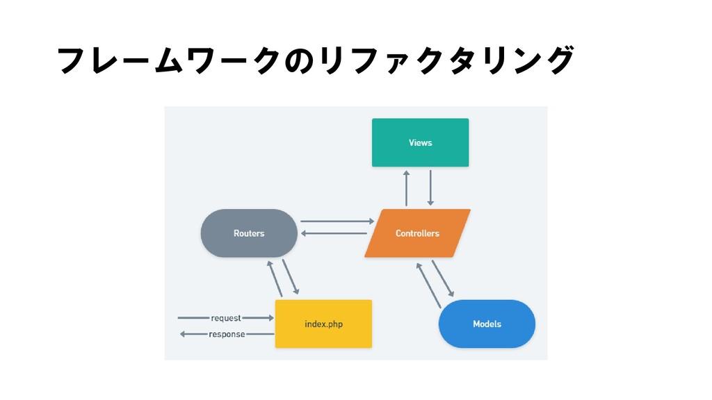 フレームワークのリファクタリング