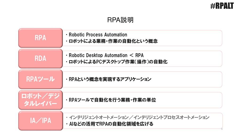 6 •Robotic Process Automation •ロボットによる業務・作業の自動化...