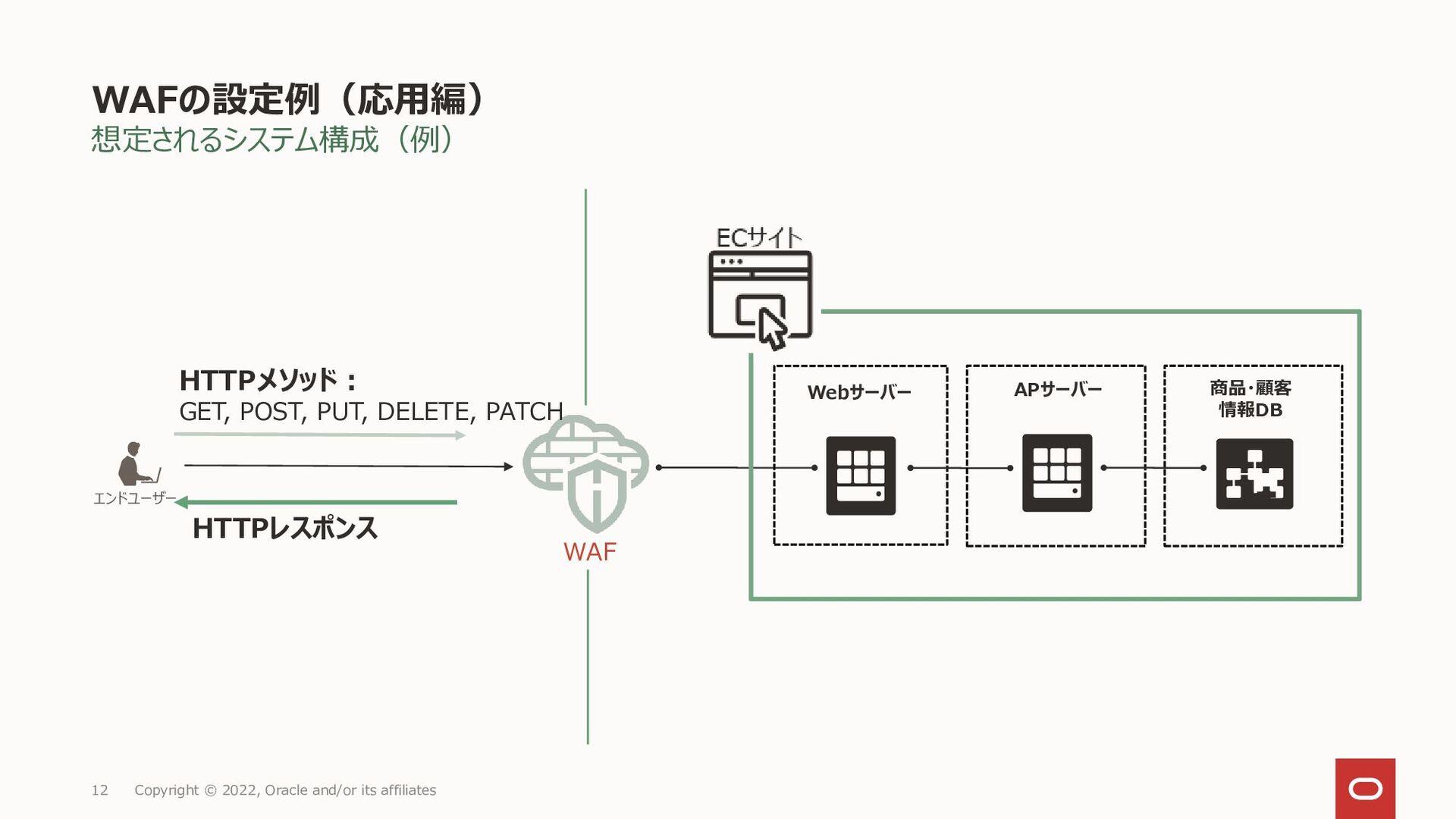 WAFルールの設定例(応用編) ユースケース②: 脆弱性を悪用した攻撃からアプリケーションを保...