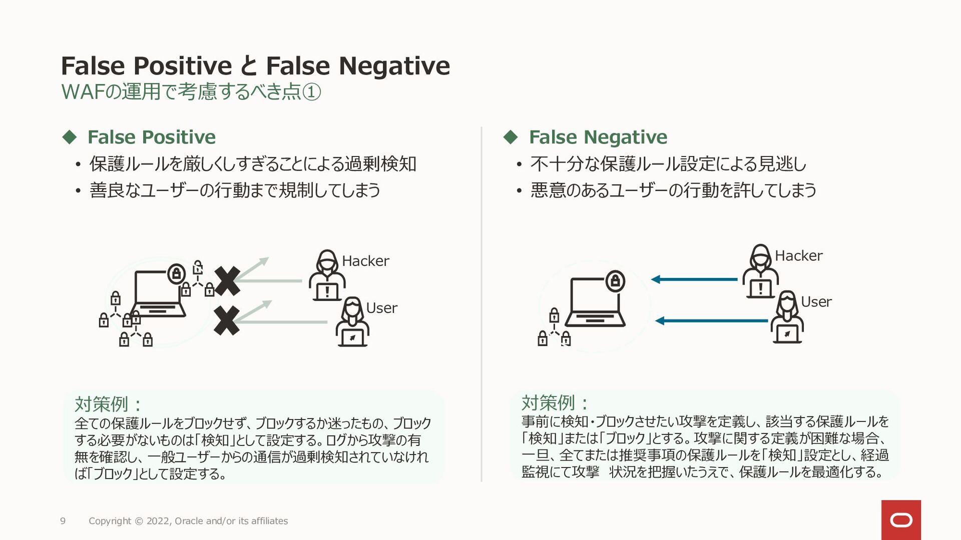WAFルールの設定例(応用編) 想定されるシステム構成(例) 9 Copyright © 20...