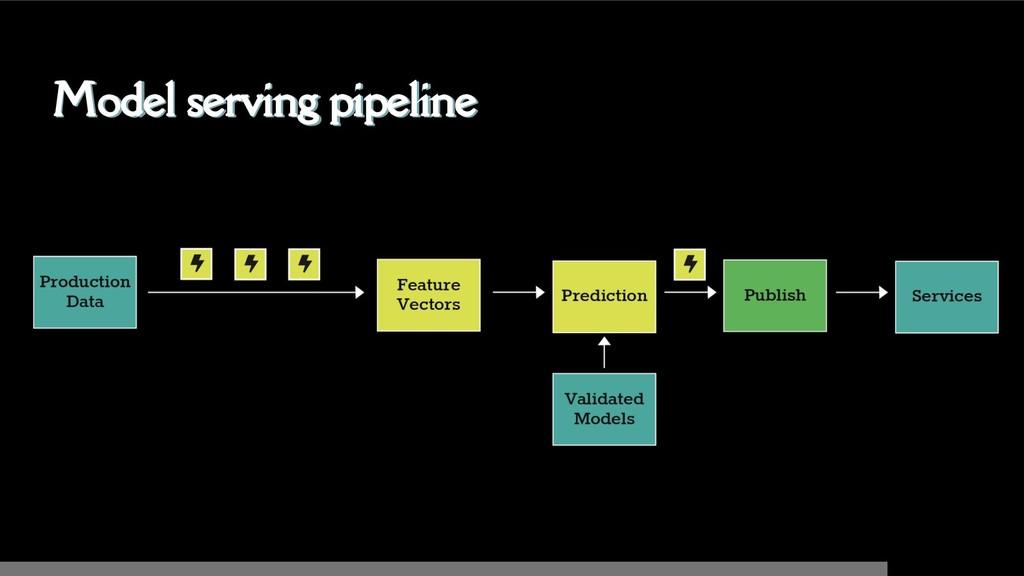 Model serving pipeline