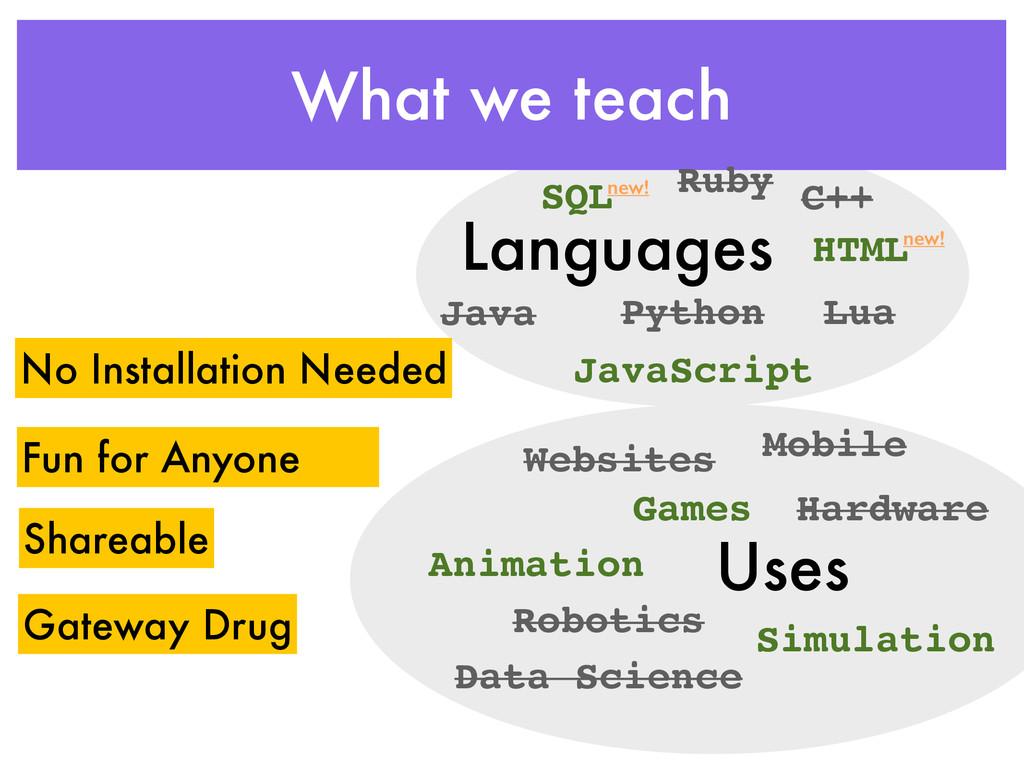 What we teach Languages Uses Java Python C++ Ja...