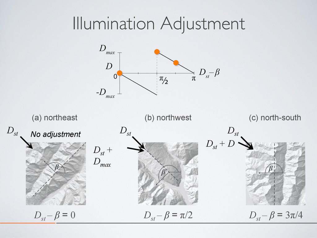 Illumination Adjustment (a) northeast (b) north...