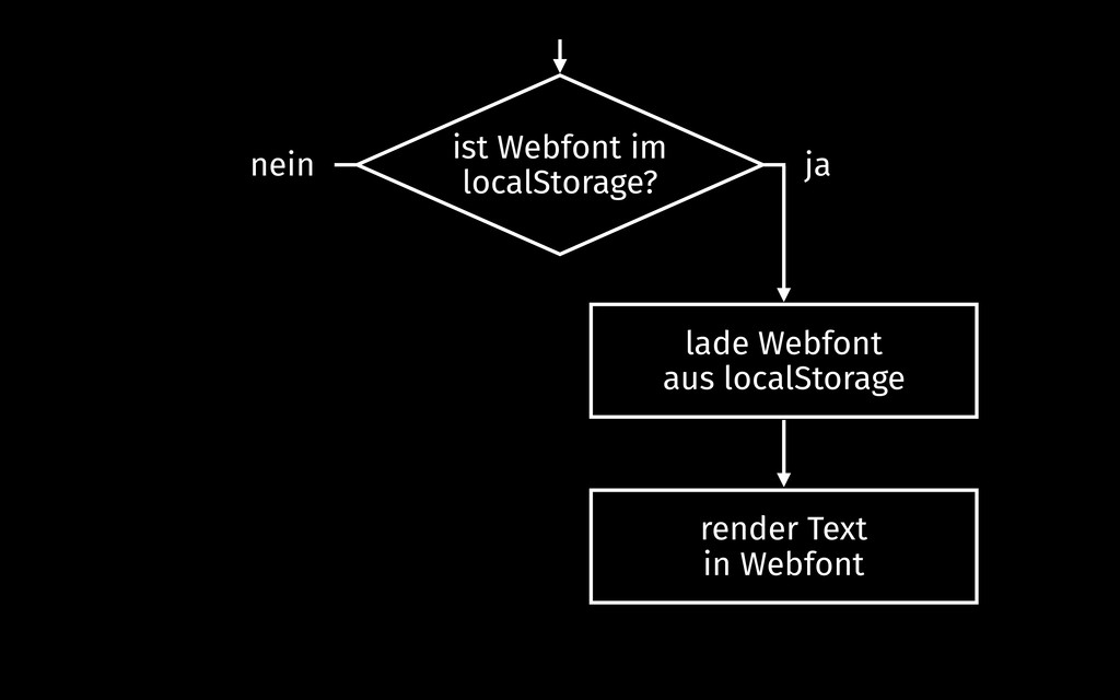 ist Webfont im localStorage? render Text in Web...