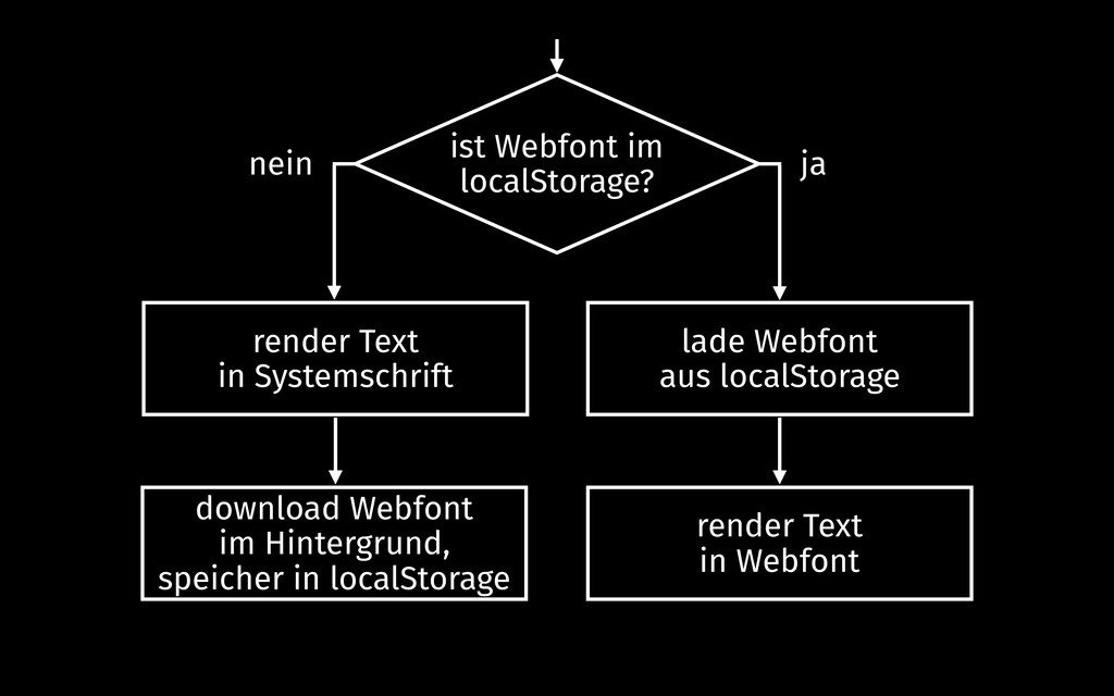 ist Webfont im localStorage? render Text in Sys...