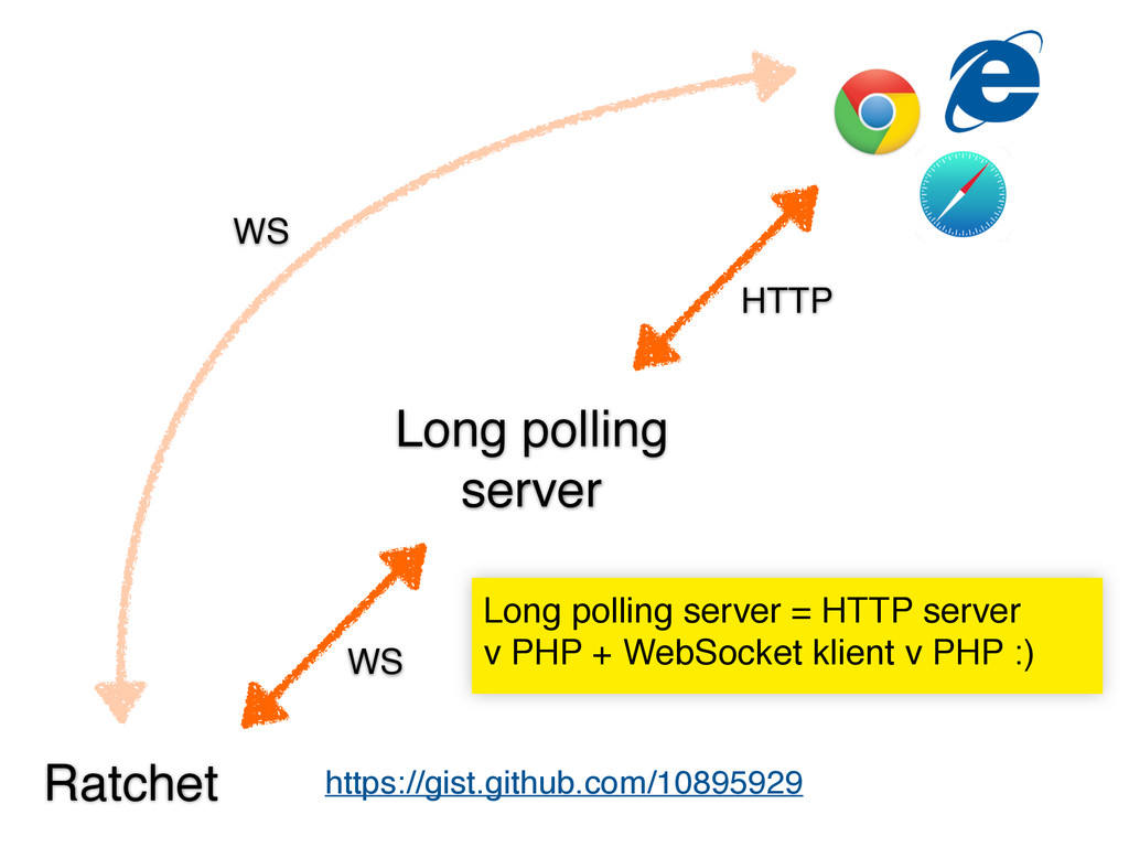 Ratchet Long polling server WS WS HTTP https://...
