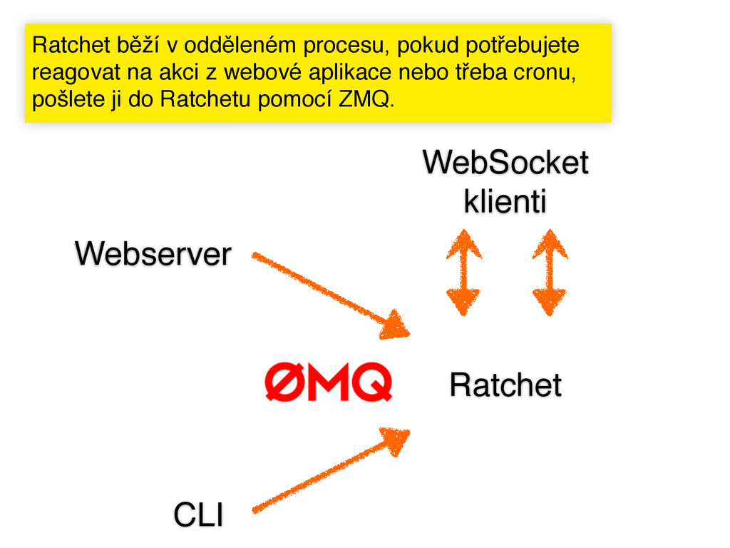 Webserver CLI Ratchet WebSocket klienti Ratchet...